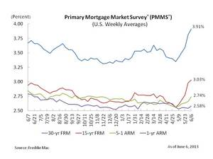 Mortgage Rates Continue Climbing Higher