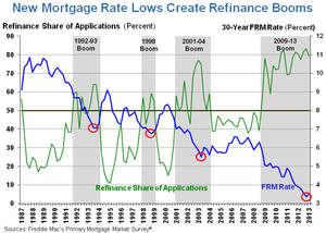 New Mortgage Rate Lows Create Refinance Booms