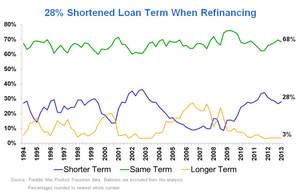 28% Shortened Loan Term When Refinancing