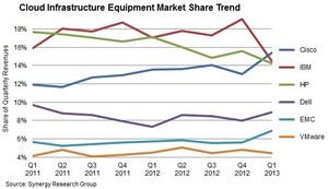 Cloud Infrastructure Equipment Market Trends