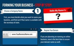 Starting A Business in 2013 Infographic