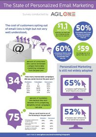 The State of Personalized Email Marketing