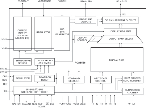 NXP PCA8538 block diagram