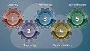 The Five Critical Cloud Migration Steps