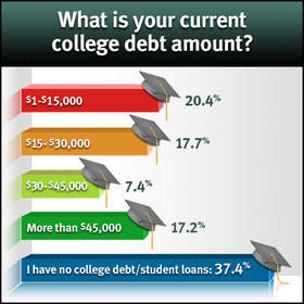 college debt, student debt, student loan