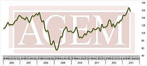 Association of Gaming Equipment Manufacturers (AGEM) Releases June 2013 Index