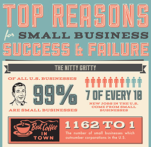 Snippet of All Business Loans Infographic