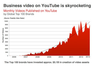 Graphic of Monthly YouTube Uploads by Top 100 Global Brands
