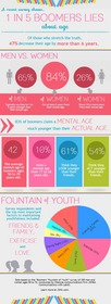 Boomers' Fountain of Youth Infographic - JSH&A Communications