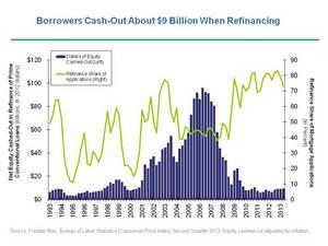 http://www.freddiemac.com/news/finance/tab_refinance.html
