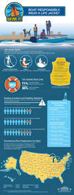 Wear It life jacket and boating infographic
