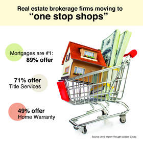 One-stop real estate shop: Imprev Thought Leader Survey