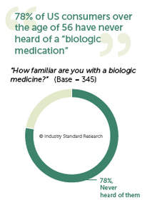 "78% of US consumers over the age of 56 have never heard of a ""biologic medication"""