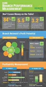 Ignite Sales helps banks manage and measure sales and profitability across their branch network
