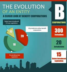 The Evolution of an Entity: A Closer Look at Benefit Corporations Infographic