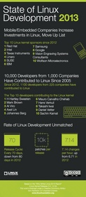 The Linux Foundation Releases Annual Linux Development Report