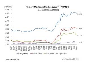 Mortgage Rates Move Lower