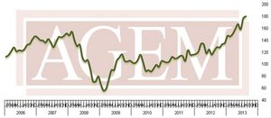 Association of Gaming Equipment Manufacturers (AGEM) Releases August 2013 Index