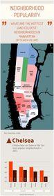 New York City neighborhood popularity.