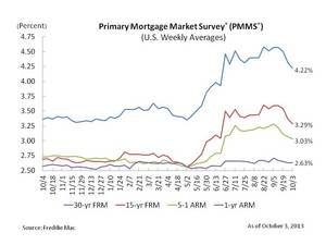 Fixed Mortgage Rates Fall for the Third Consecutive Week