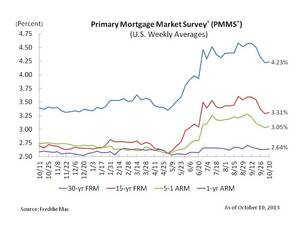 Fixed Mortgage Rates Little Changed