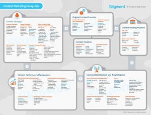 Skyword Presents the Content Marketing Ecosystem SkyScape
