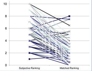 Tinnitus hypermonitoring study graph