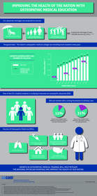 Infographic: Rapid growth in osteopathic medical student enrollment is good news for primary care physician shortage