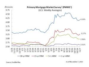 Mortgage Rate Rebound Higher