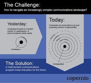 Copernio Revolution model