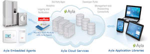 Ayla Networks and Murata Americas to Expand the Market for the Internet of Things