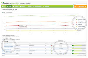 Conductor Searchlight Content Insights