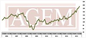 Association of Gaming Equipment Manufacturers (AGEM) Releases October 2013 Index