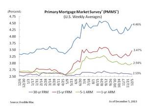 http://www.freddiemac.com/news/finance/index.html