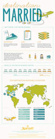 Top Wedding Destinations Infographic