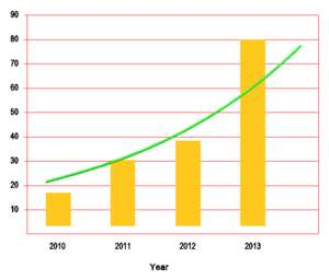 Year-over-year growth in U.S. patents issued to Kuwaiti inventors. The dramatic increase is attributable to support inventors received from the country's Sabah Al-Ahmad Center for Giftedness and Creativity (SACGC).