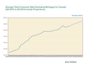 Canada, Canadian debt, consumer debt