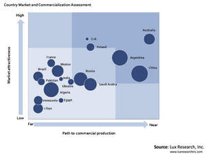 Country Market and Commercialization Assessment