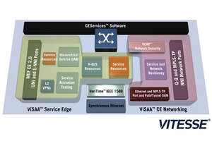 Vitesse CEServices Software