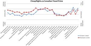 Cheapflights.ca Travel Habits Survey: Canadian Travel Pulse