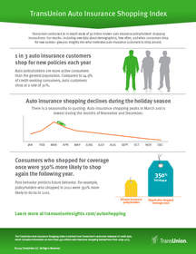 TransUnion, insurance, infographic