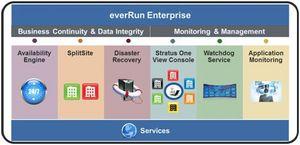 everRun Enterprise