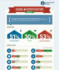 Global Infrastructure Review 2013 Infographic
