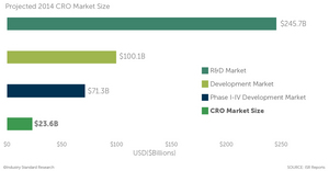 ISR 2014 CRO Market Size