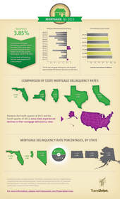 TransUnion, mortgage, infographic