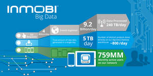InMobi global reach increases to 759 million monthly active users