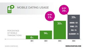 Mobile device usage on online dating websites over last four years