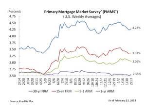 Fixed Mortgage Rates Relatively Flat