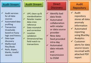 SAP DSiM, SAP Hana, Data Delivery for SAP, POS integration to SAP