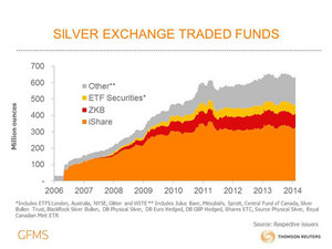 Silver Exchange Traded Funds